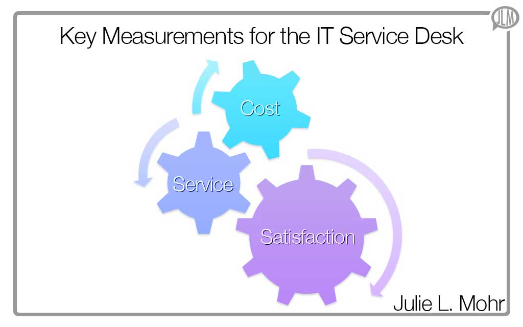 Key Measurements for the IT Service Desk