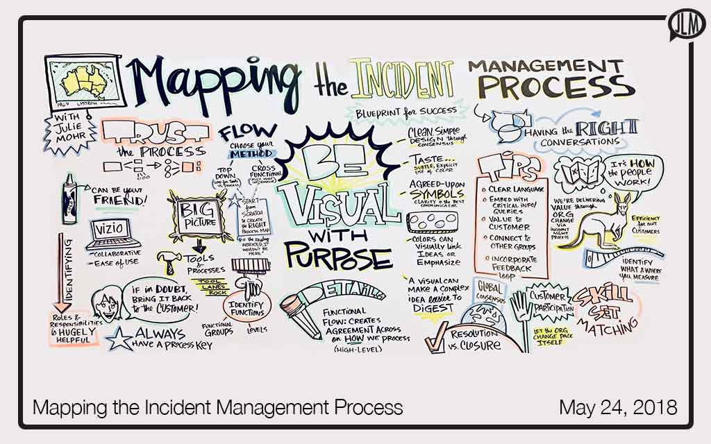 Mapping the Incident Management Process